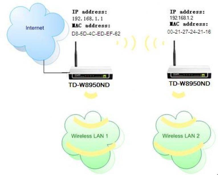 Mercusys mw300re – обзор и настройка недорогого усилителя wi-fi сигнала