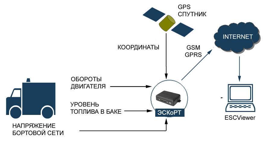 Что такое gprs в телефоне и как им пользоваться? чем отличается gps от gprs?