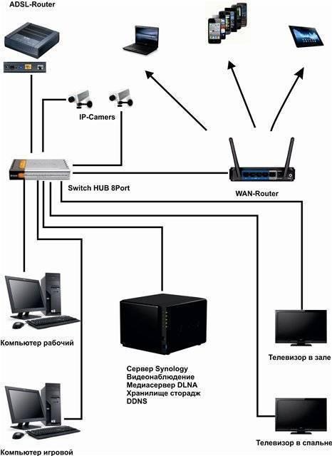 Как создать домашнюю сеть через wifi роутер | твой сетевичок