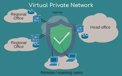 Vpn - что это и зачем нужно. описание подключения и настройка бесплатного vpn сервера