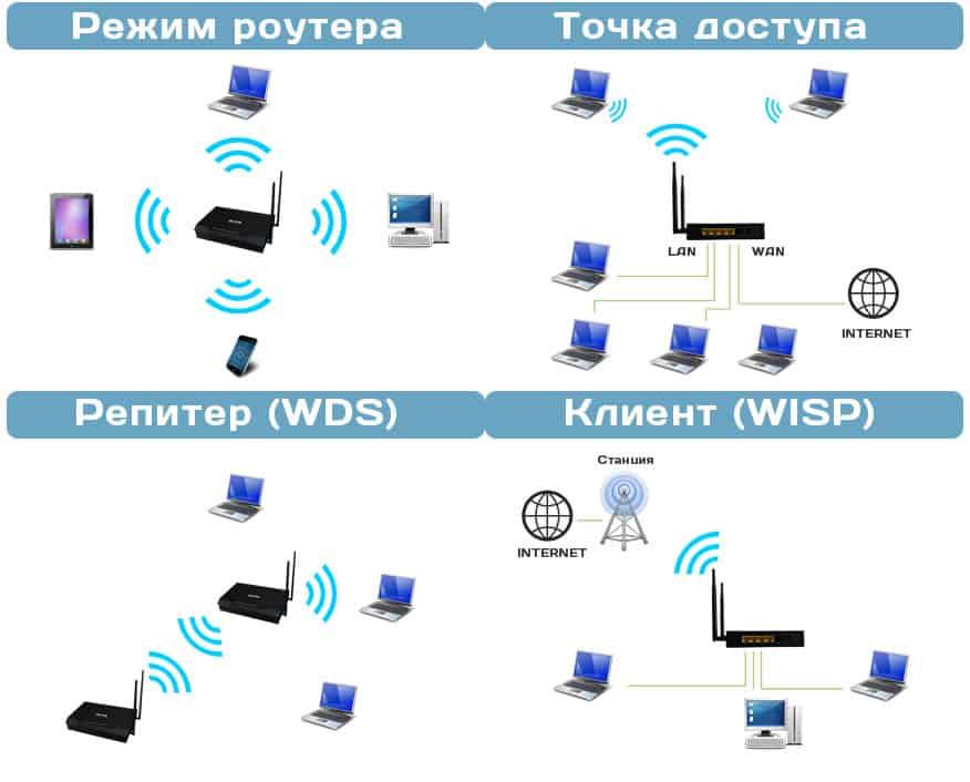 Настройка роутера tp-link в режиме моста (wds). соединяем два роутера по wi-fi