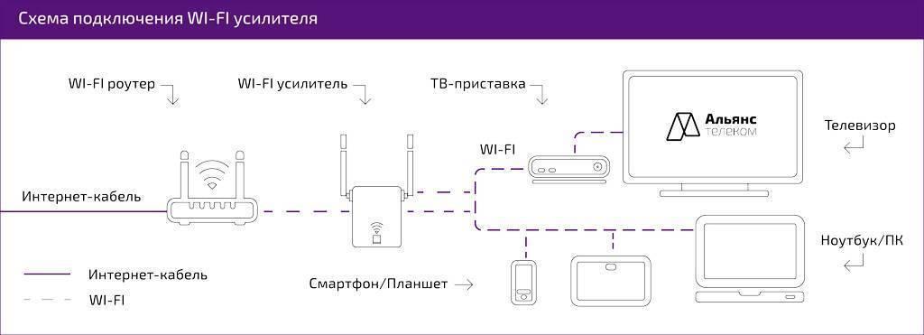 Лучший wi-fi усилитель сигнала: характеристики, цена, плюсы