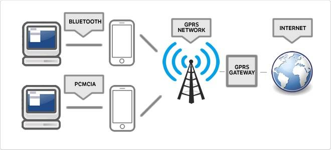 Что такое gprs в телефоне и как им пользоваться? чем отличается gps от gprs?. что такое gprs трафик? что такое интернет gprs. статья о принципе действия и понятии систем gprs и gps, и использовании их в сотовой связи
