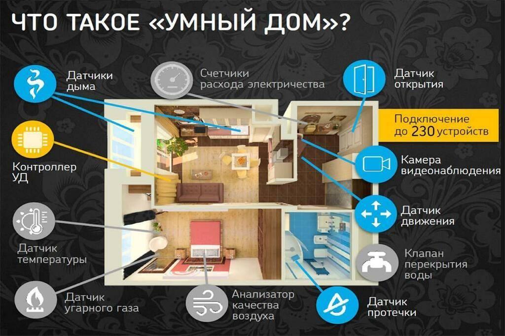 Компоненты и устройства умного дома xiaomi