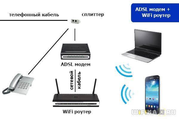 Как подключить usb модем (4g) к роутеру для раздачи мобильного интернета по wifi на компьютер или ноутбук