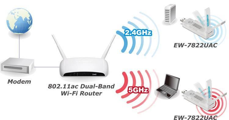 Семейство стандартов 802.11 беспроводной сети – от 802.11a до 802.11az