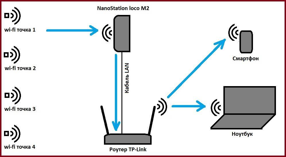 Почему при повторном подключении к wi-fi требуется авторизация?