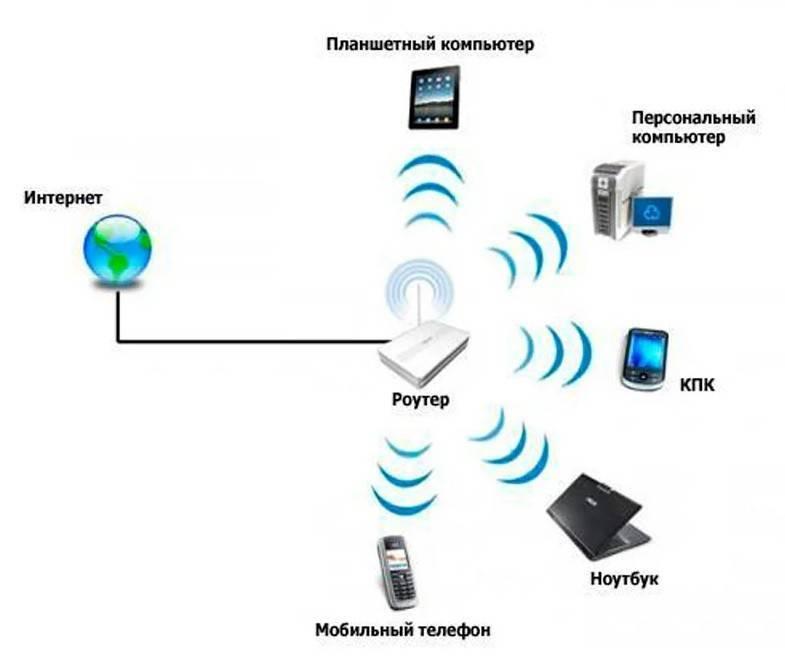 Как защитить сети wi-fi
