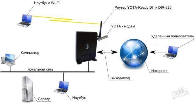 Как выбрать wifi роутер с usb портом