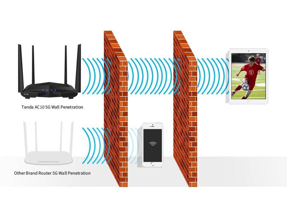 Лучшие гигабитные двухдиапазонные wi-fi роутеры в 2020 году: обзор топа для дома