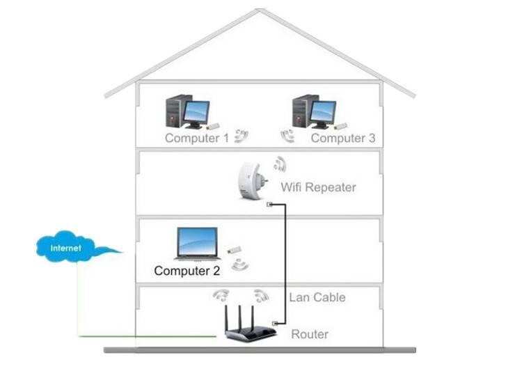 Как улучшить приём сигнала wifi роутера за несколько минут   как настроить?
