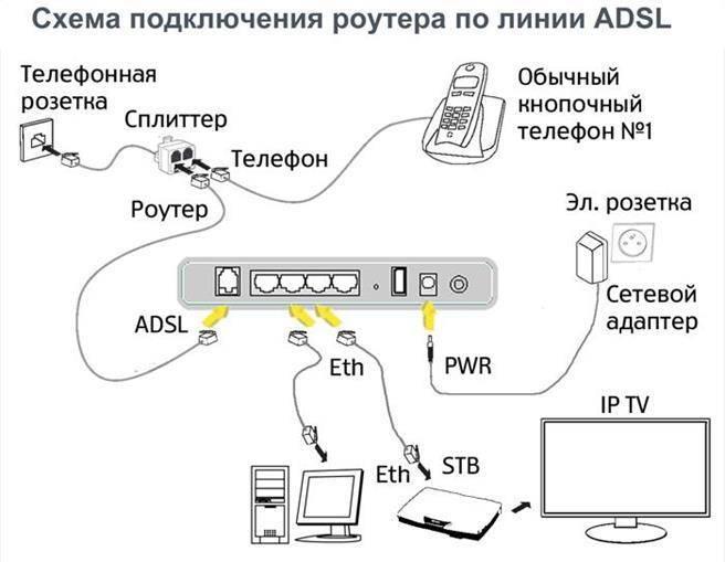 Как настроить adsl роутер от ростелеком: инструкция по настройке модема
