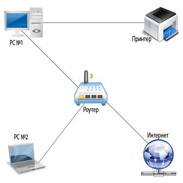 Как подключиться к ftp-серверу на роутере с компьютера или телефона? - вайфайка.ру