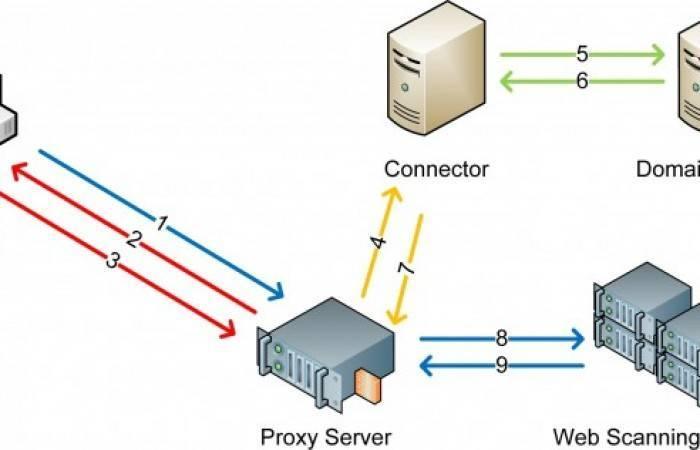 Прокси-сервера – практичное решение по доступной цене! - business-notebooks.ru