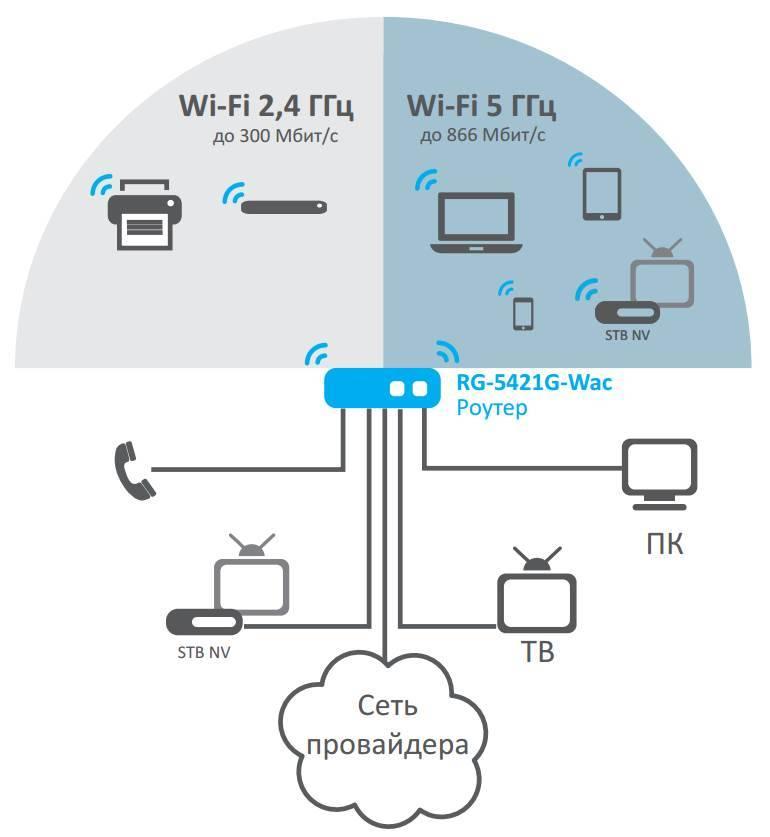 Тип безопасности и шифрования беспроводной сети. какой выбрать?