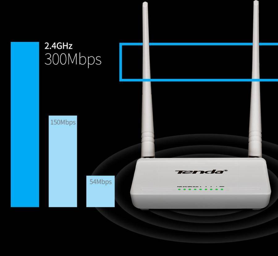 Wi-fi 6 vs. wi-fi 5: что дает стандарт нового поколения?