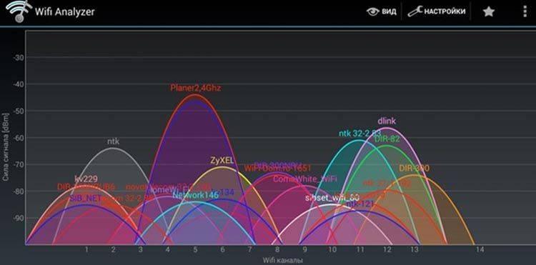 Wi-fi роутер 5 ггц. стоит ли покупать и каковы отличия частоты 2.4 от 5 (ghz)   портал о системах видеонаблюдения и безопасности