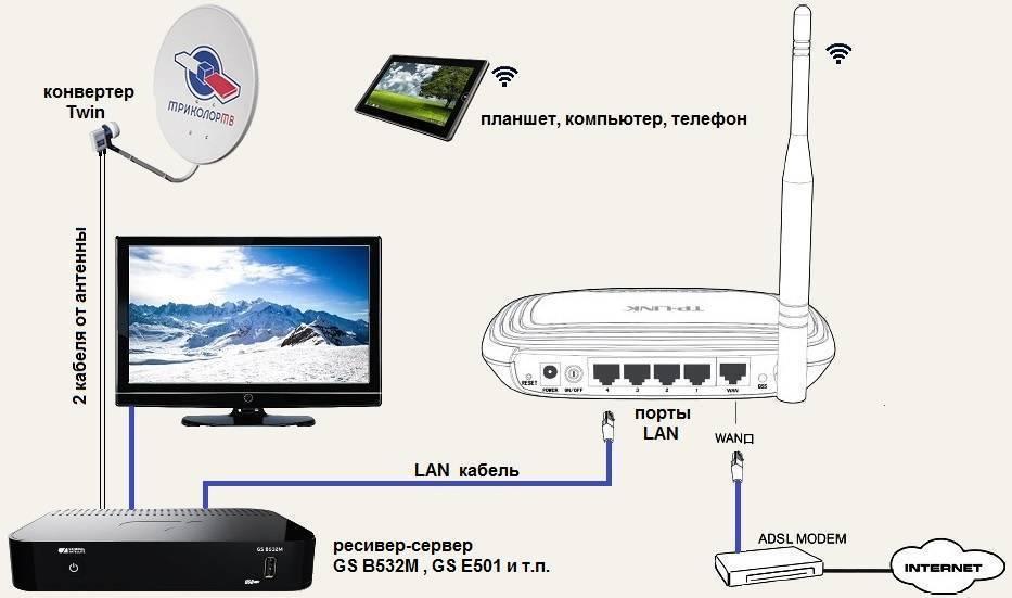 Как подключить смарт тв без кабеля через wi-fi: пошаговое руководство