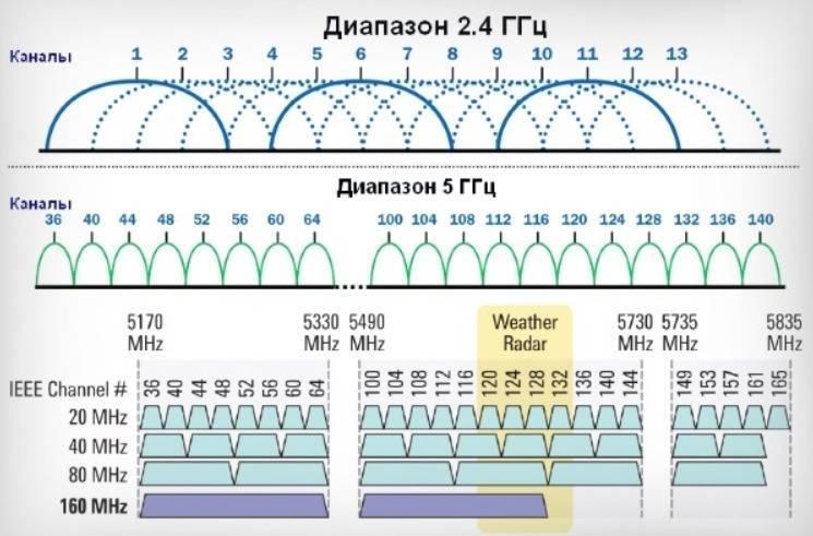 Диапазоны wi-fi: выбрать 2,4 или 5 ггц?