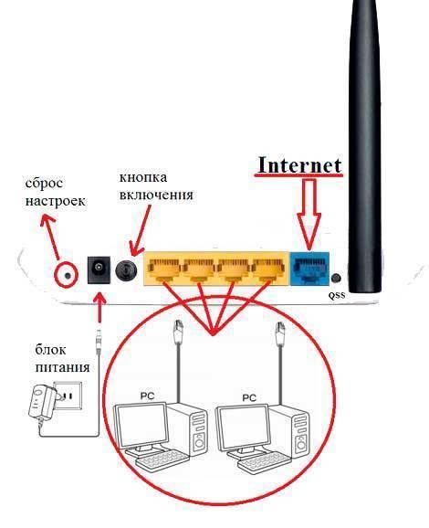Как настроить роутер upvel — подключить к интернету и установить wifi сигнал