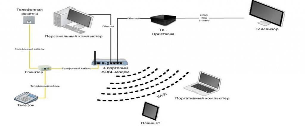 Как отключить роутер, или wi-fi сеть?