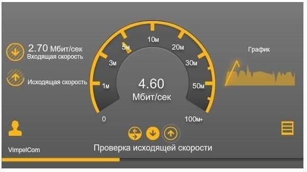 Увеличение скорости домашнего интернета от билайн до 400 мбит в секунду