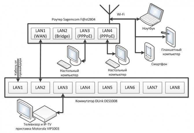 Как настроить wi-fi роутер (зайти в настройки) без интернета