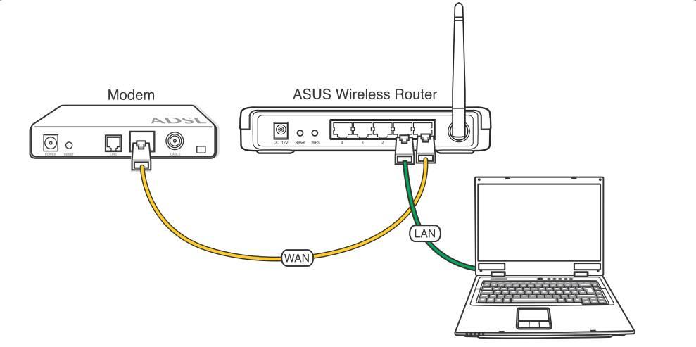 Как настроить локальную сеть через wifi роутер?