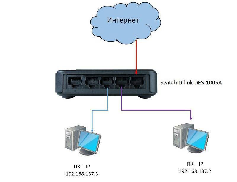 Как подключить два роутера к одной сети?