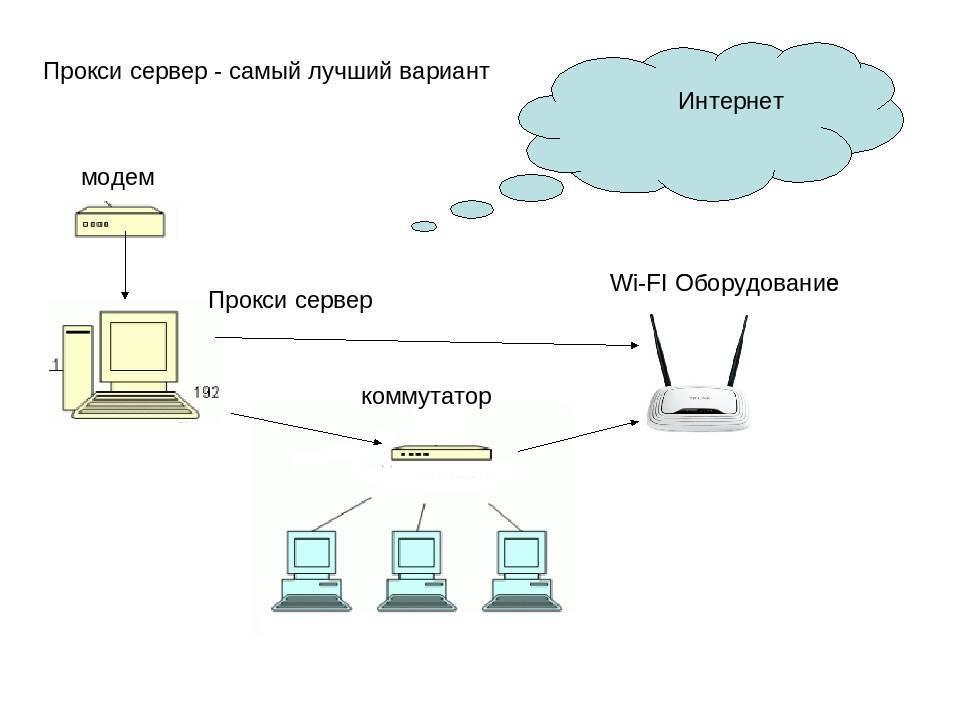 Обзор лучших бесплатных прокси-серверов