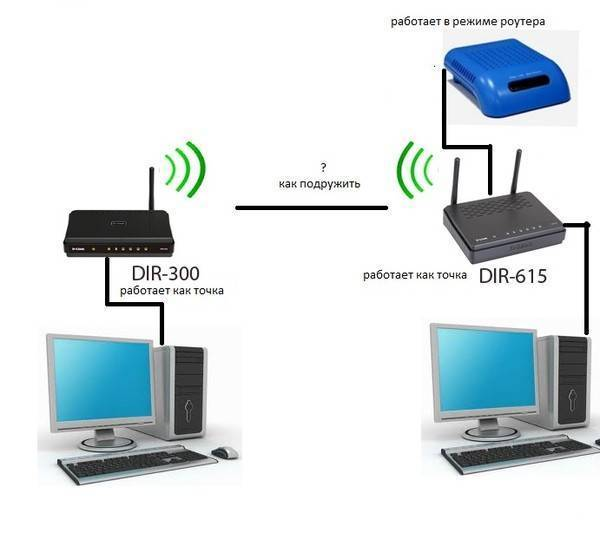 Как настроить wifi роутер tenda самостоятельно - подробная инструкция по подключению