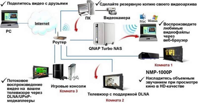 Online медиатека с synology • игорь позняев   блог системного администратора