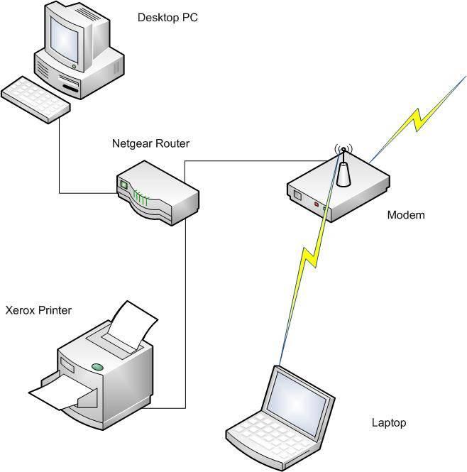 Как подключить принтер к ноутбуку через wifi?   твой сетевичок