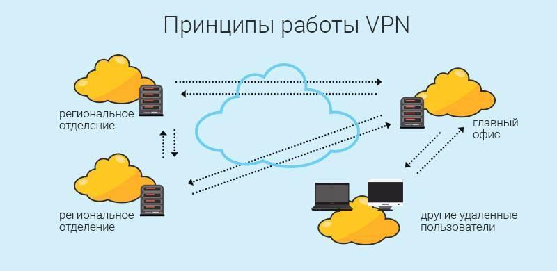 Зачем нужно vpn-подключение?