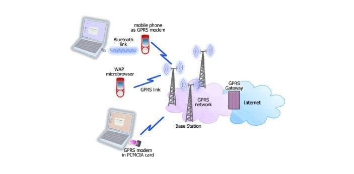 Сравнительный анализ технологий мобильной связи - журнал беспроводные технологии