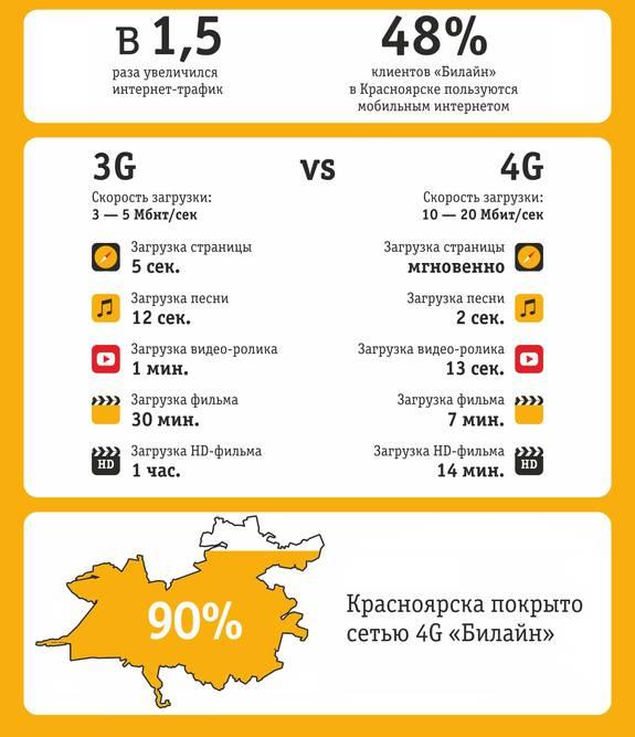 Как увеличить скорость интернета на андроиде