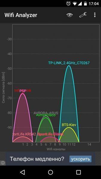 Причины слабого сигнала и низкой скорости беспроводной сети wi-fi.