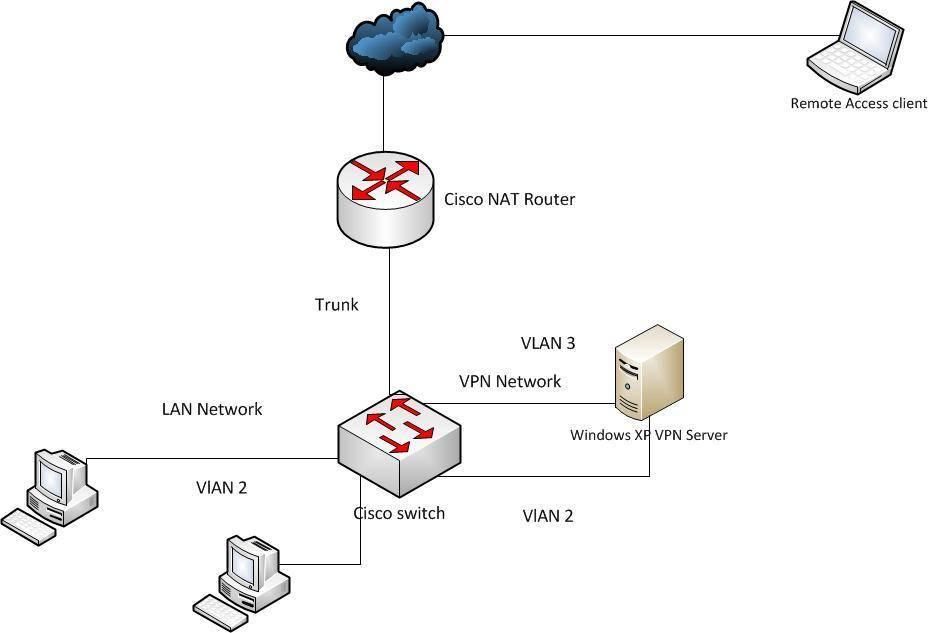 Невозможно подключиться к интернету на сервере виртуальной частной сети (vpn) - windows server   microsoft docs