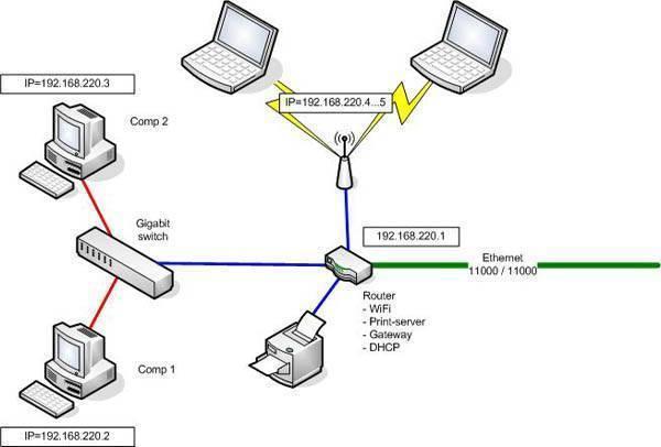 Wi-fi роутер – устройство для организации домашней (локальной) сети