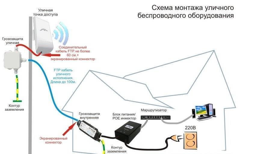 Как подключить беспроводной маршрутизатор wi-fi