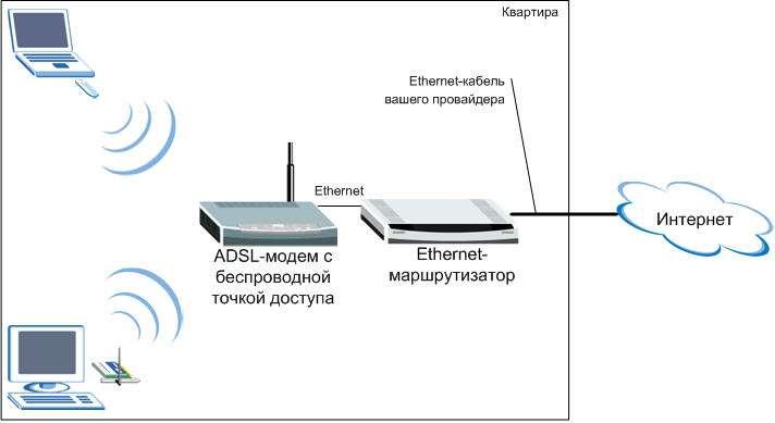 Роутер не раздает интернет по wi-fi и кабелю — причины и способы решения на смартфоне, компьютере или ноутбуке