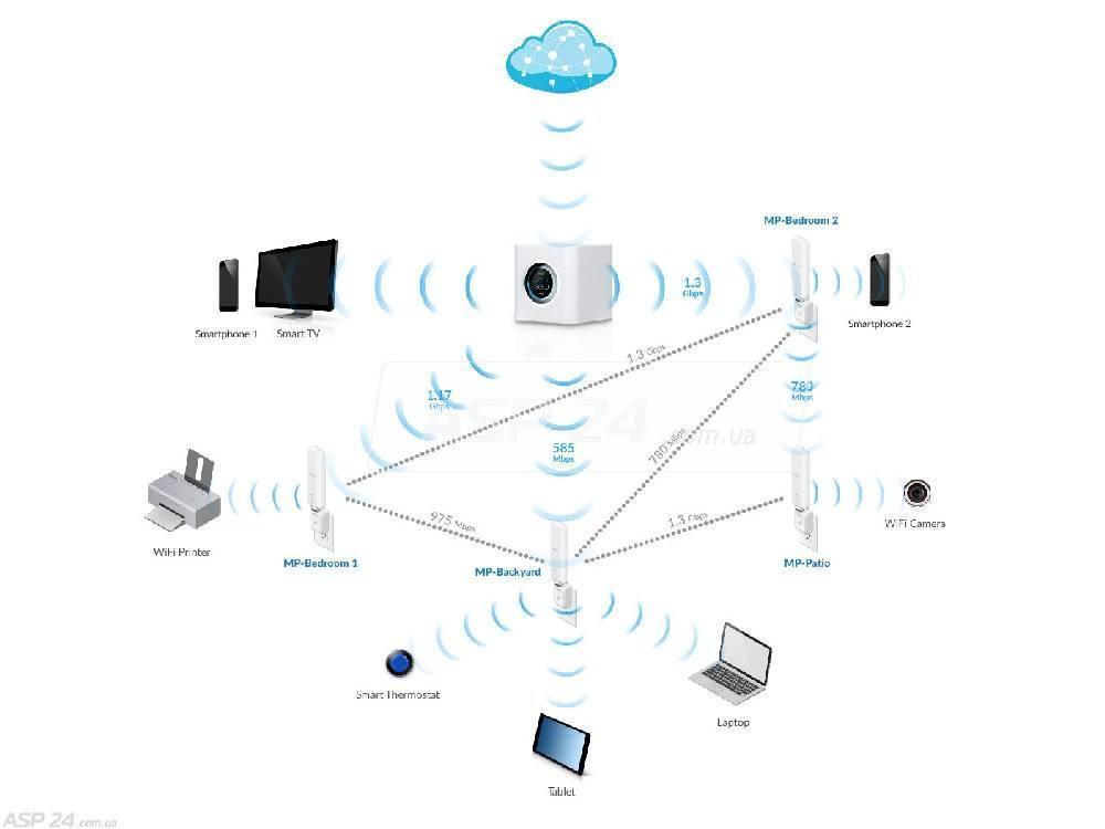 Улучшаем работу wi-fi. часть 3. размещение точек доступа