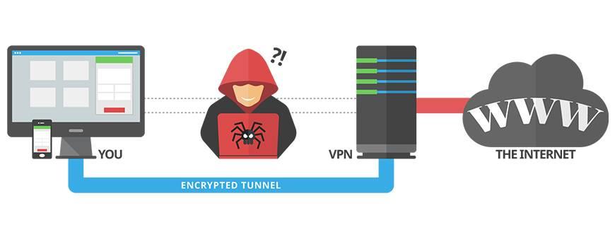 Как vpn помогает скрыть историю поиска и насколько надежен режим инкогнито в браузере?
