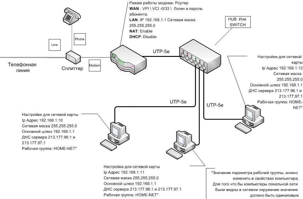 Как подключить ps3 к wi-fi, настройка на ps4