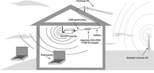 Лучшие модели усилителей wi-fi