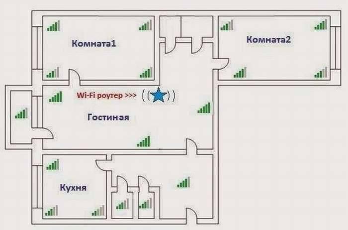 Где следует установить роутер в квартире. выбор роутера в квартиру в зависимости от параметров wi-fi. скорость и дальность покрытия wi-fi.
