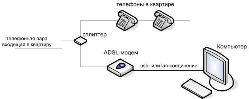 Как подключить интернет через домашний телефон ростелеком: способы