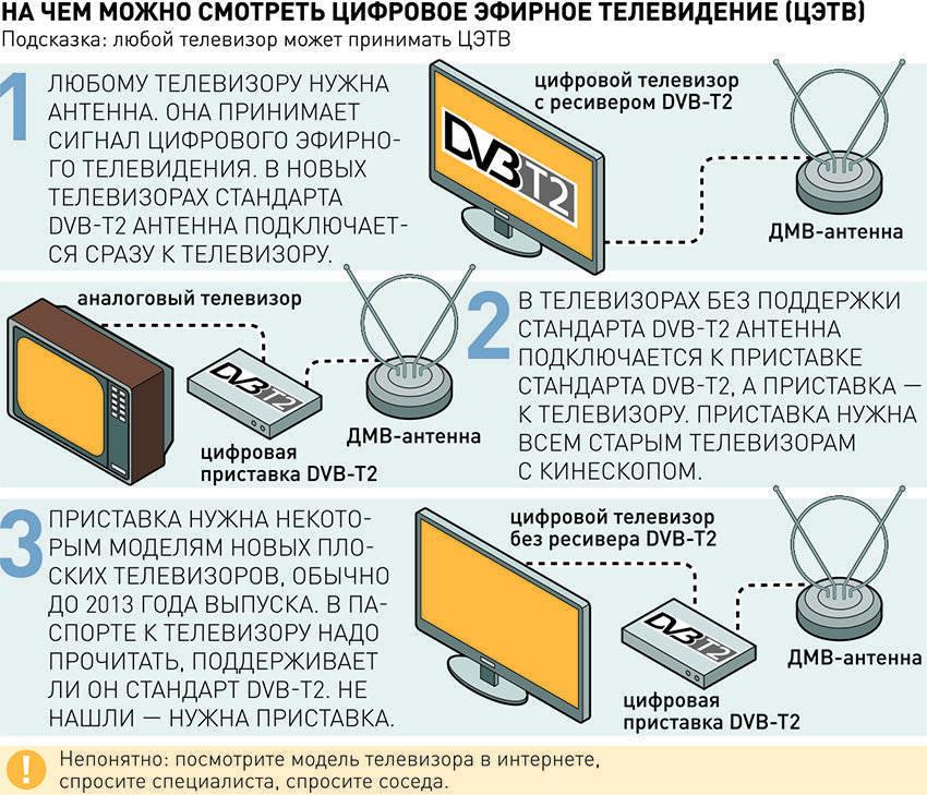 Как настроить цифровые каналы на телевизоре: автоматический и ручной поиск 20 бесплатных программ