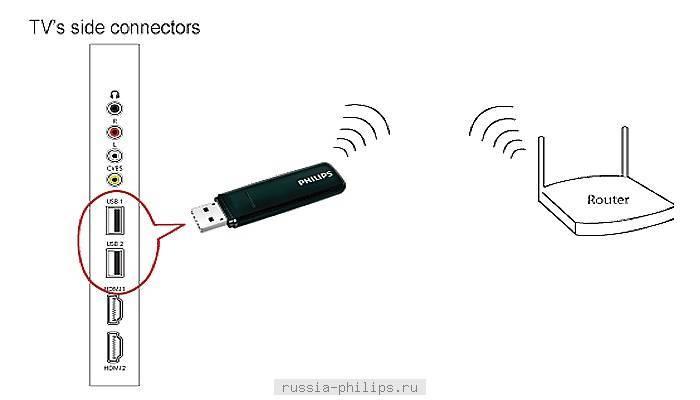 Как подключить роутер к телевизору?