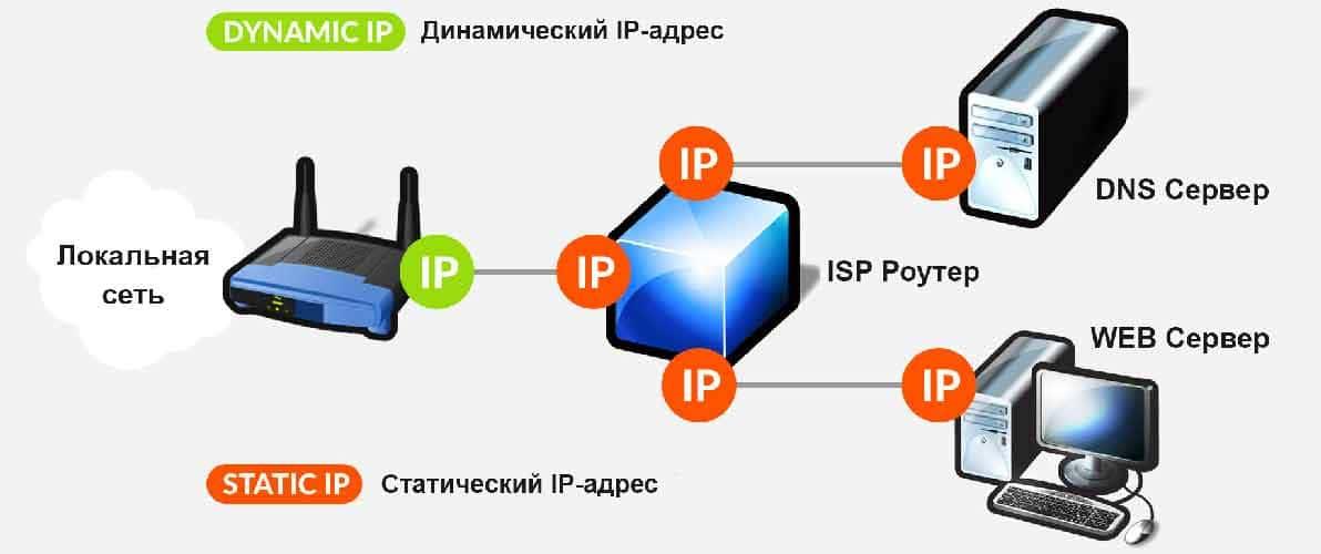 Как изменить статический ip на динамический в windows? | сеть без проблем